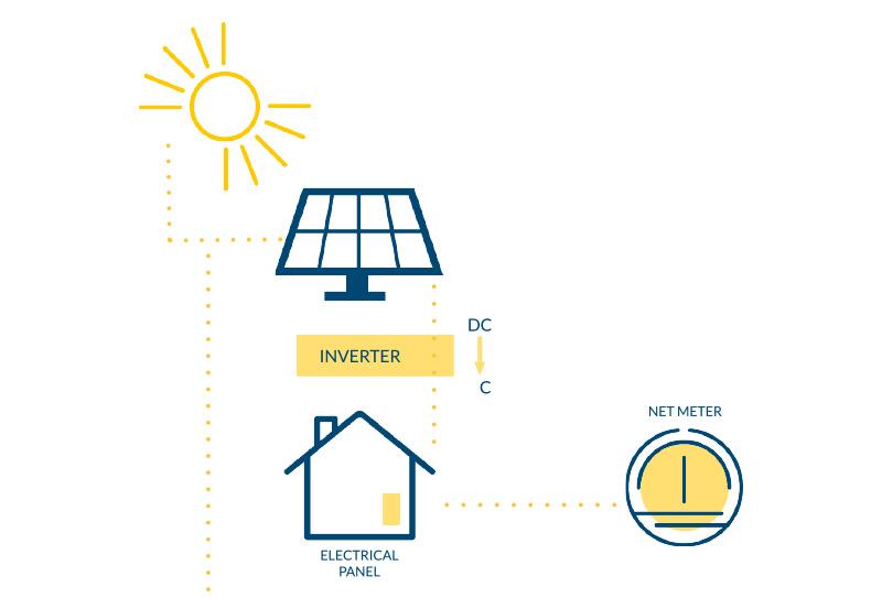 Solar At Work